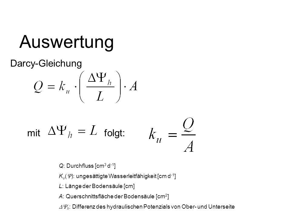 Auswertung Darcy-Gleichung mit folgt: Q: Durchfluss [cm3 d-1]